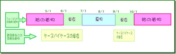 単衣時期の図